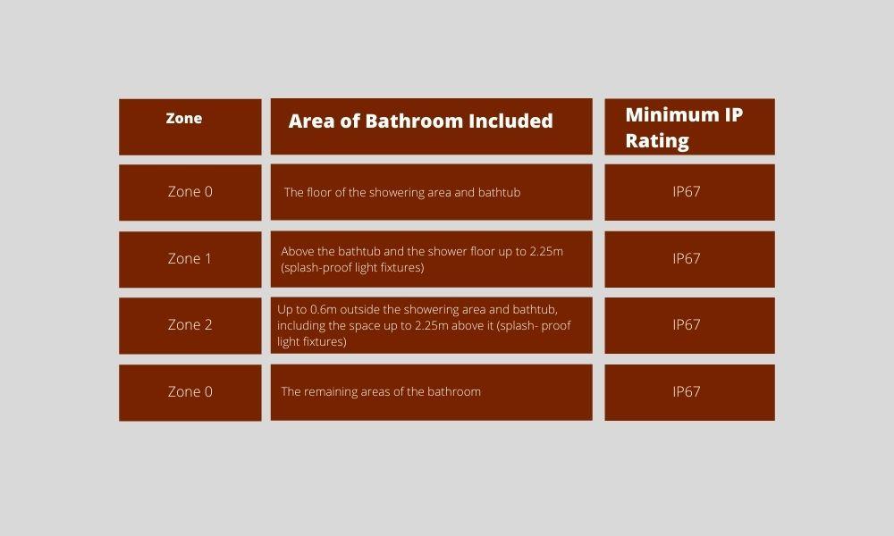 Bathroom-IP-Rating-Standards