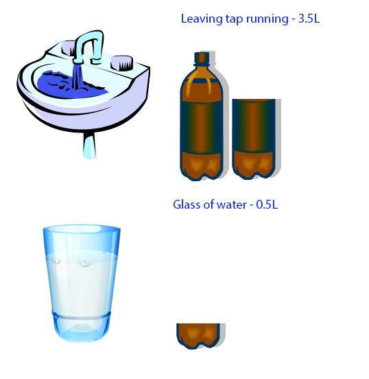 How Much Water Does Your Bathroom Use?