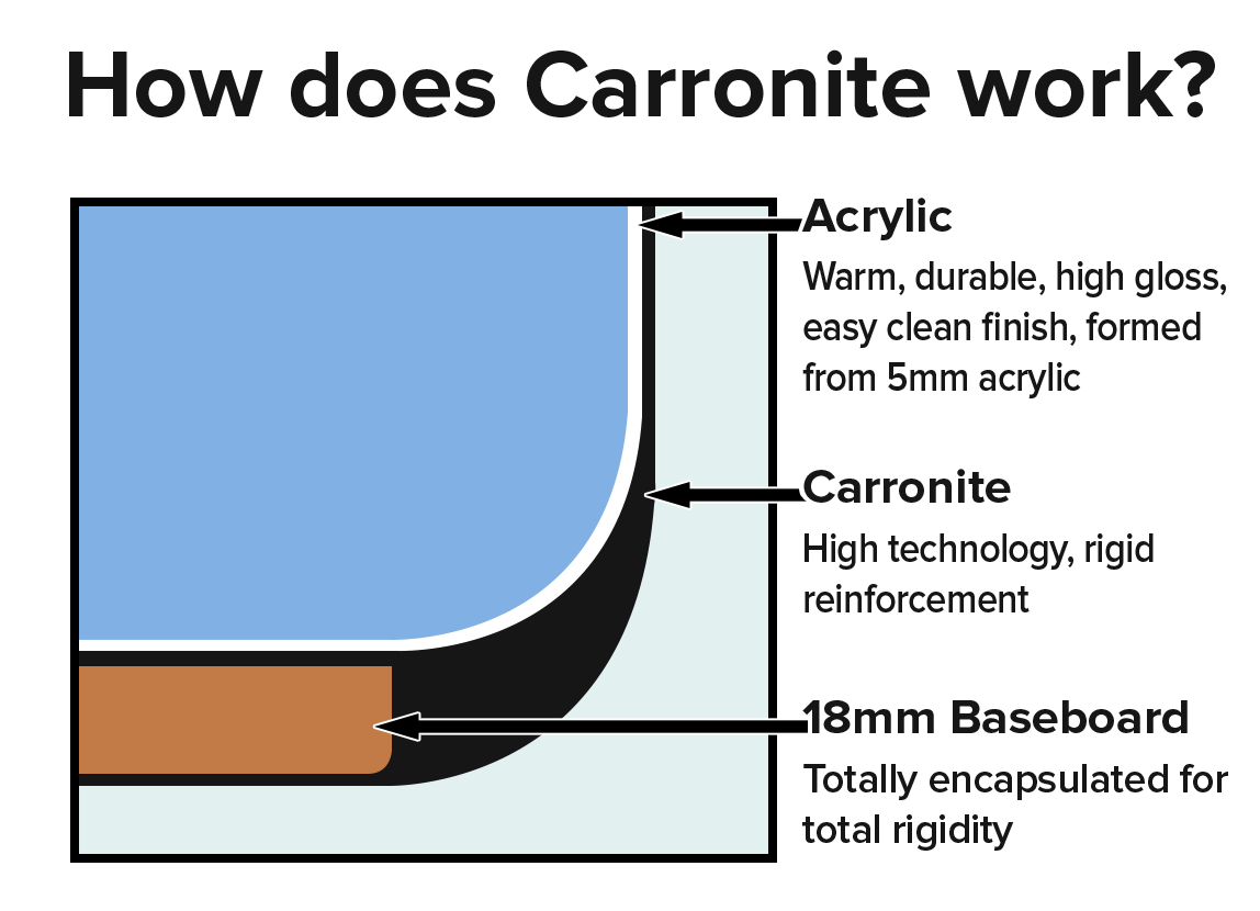 info graphic of how caronite works