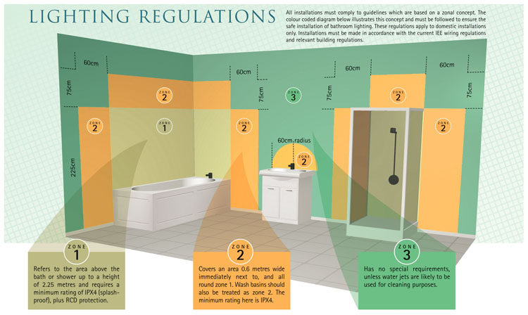 Regulations Bathroom City