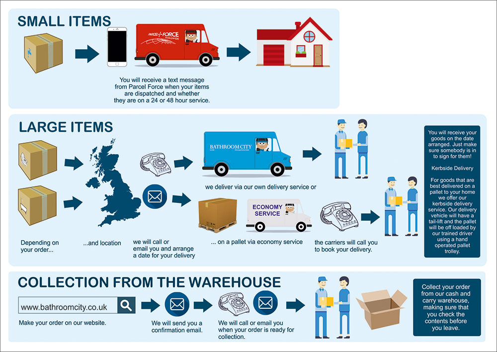 Our delivery procedure for small and large items