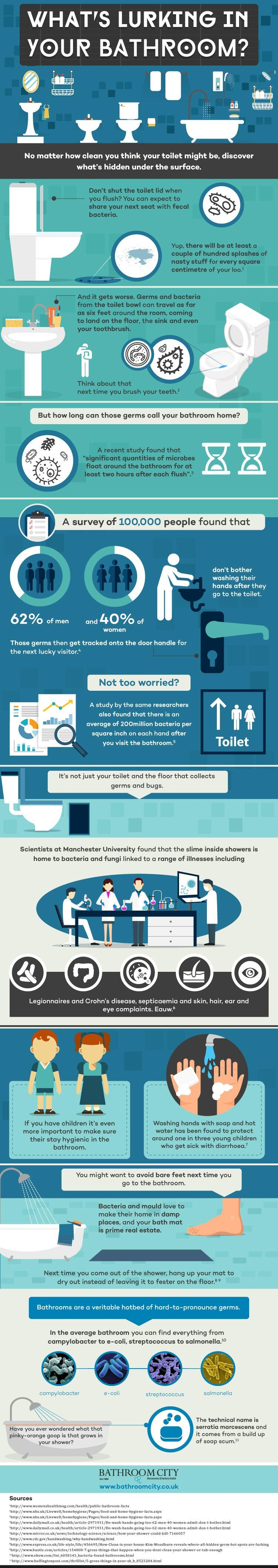 Interesting infographic on bathroom germs